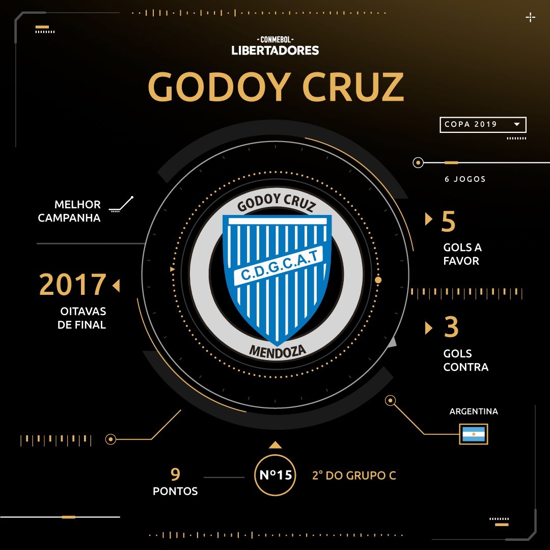 Godoy Cruz - sorteio Libertadores