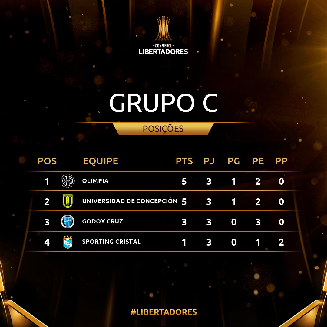 Grupo C Rodada 3 Libertadores