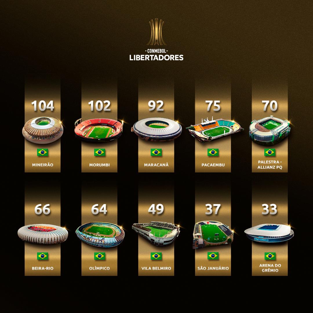 Top estádios da Libertadores no Brasil