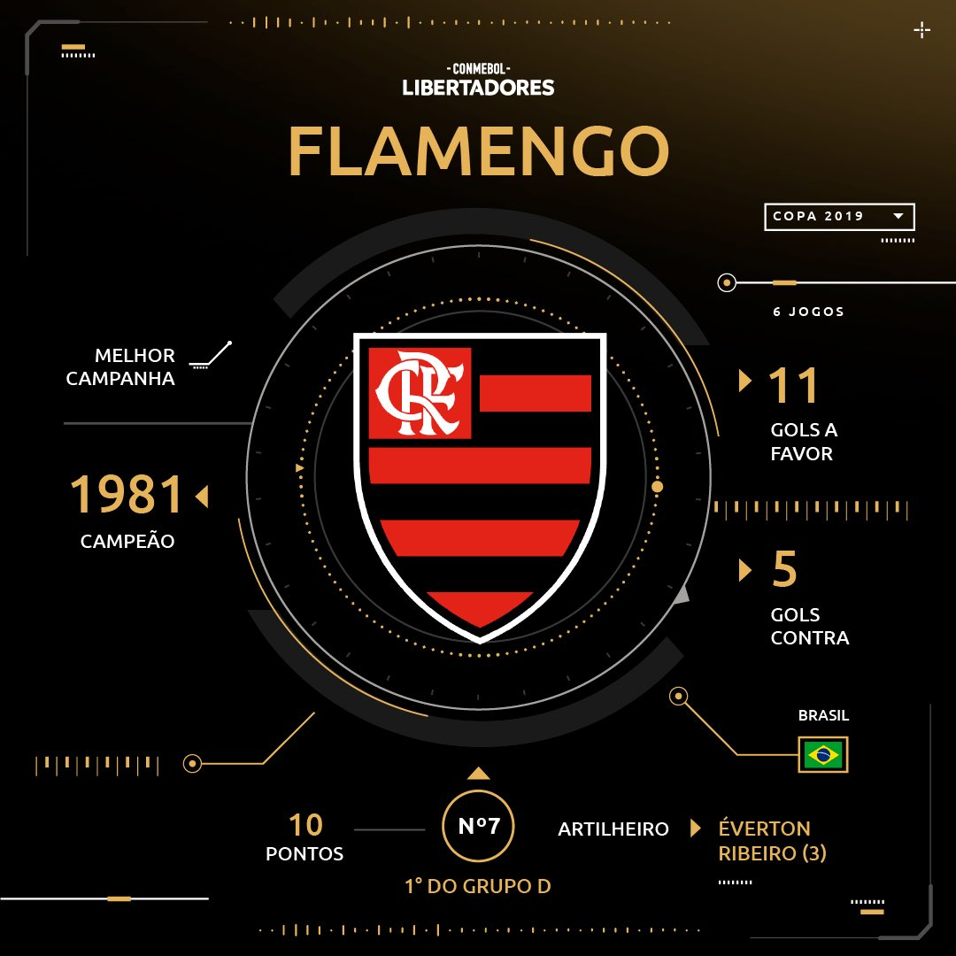 Sorteio - Flamengo - Libertadores