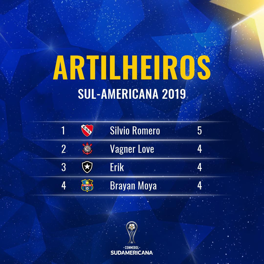 Artilharia Sul-Americana 2019