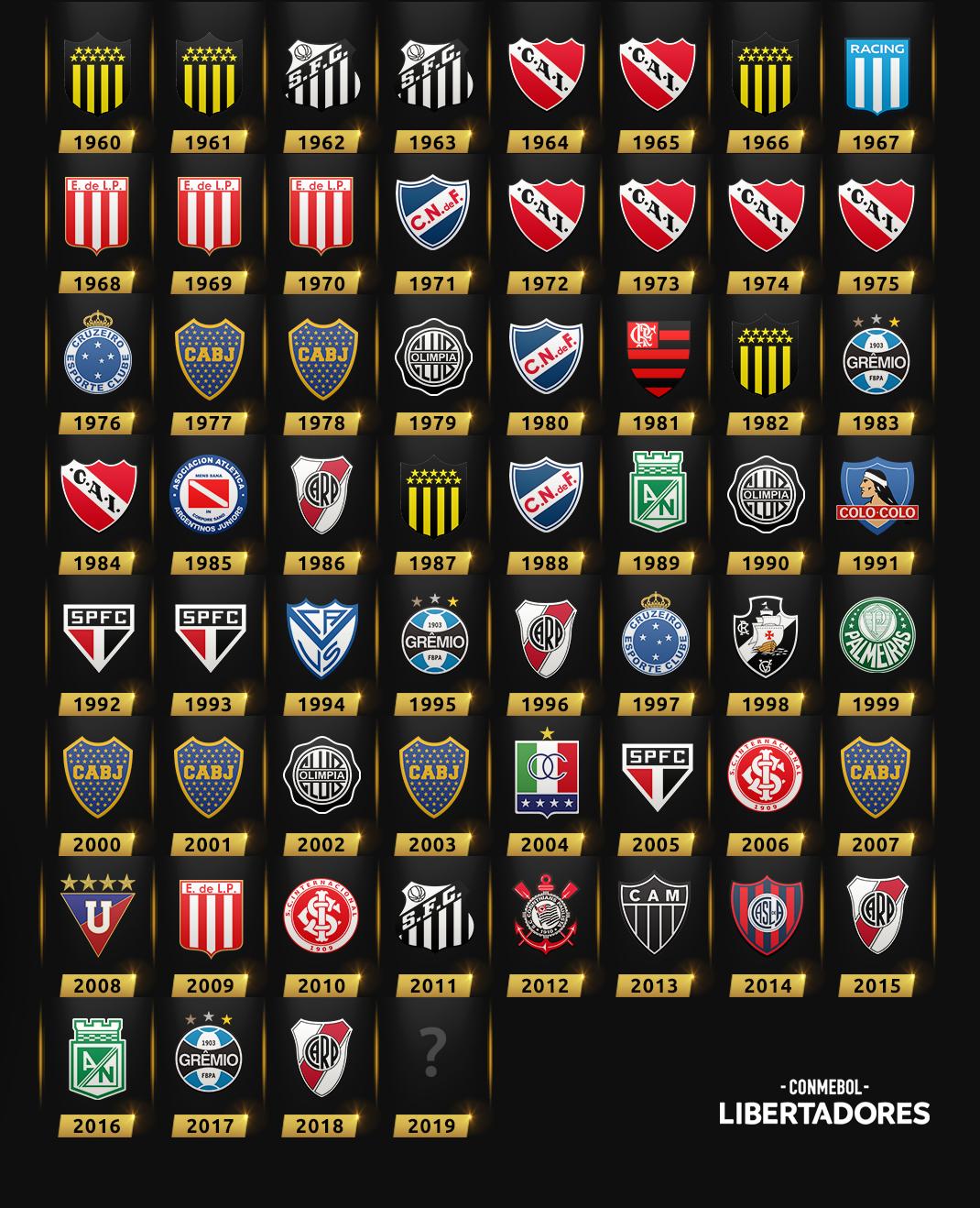 Campeones Copa Libertadores