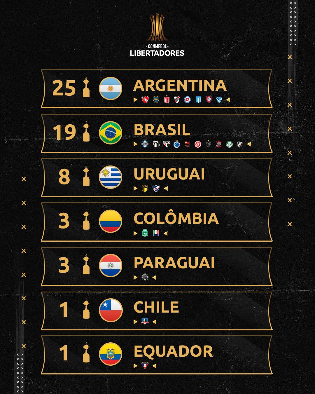 Países campeões da Libertadores