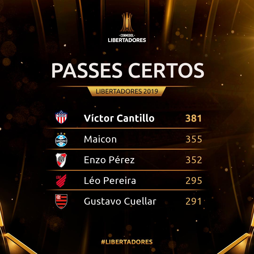 Passes Certos Libertadores