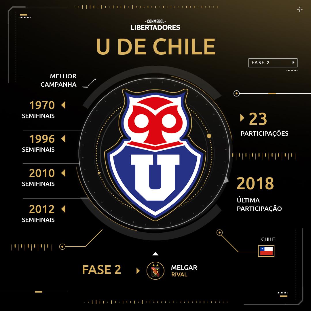 Universidad de Chile - Libertadores