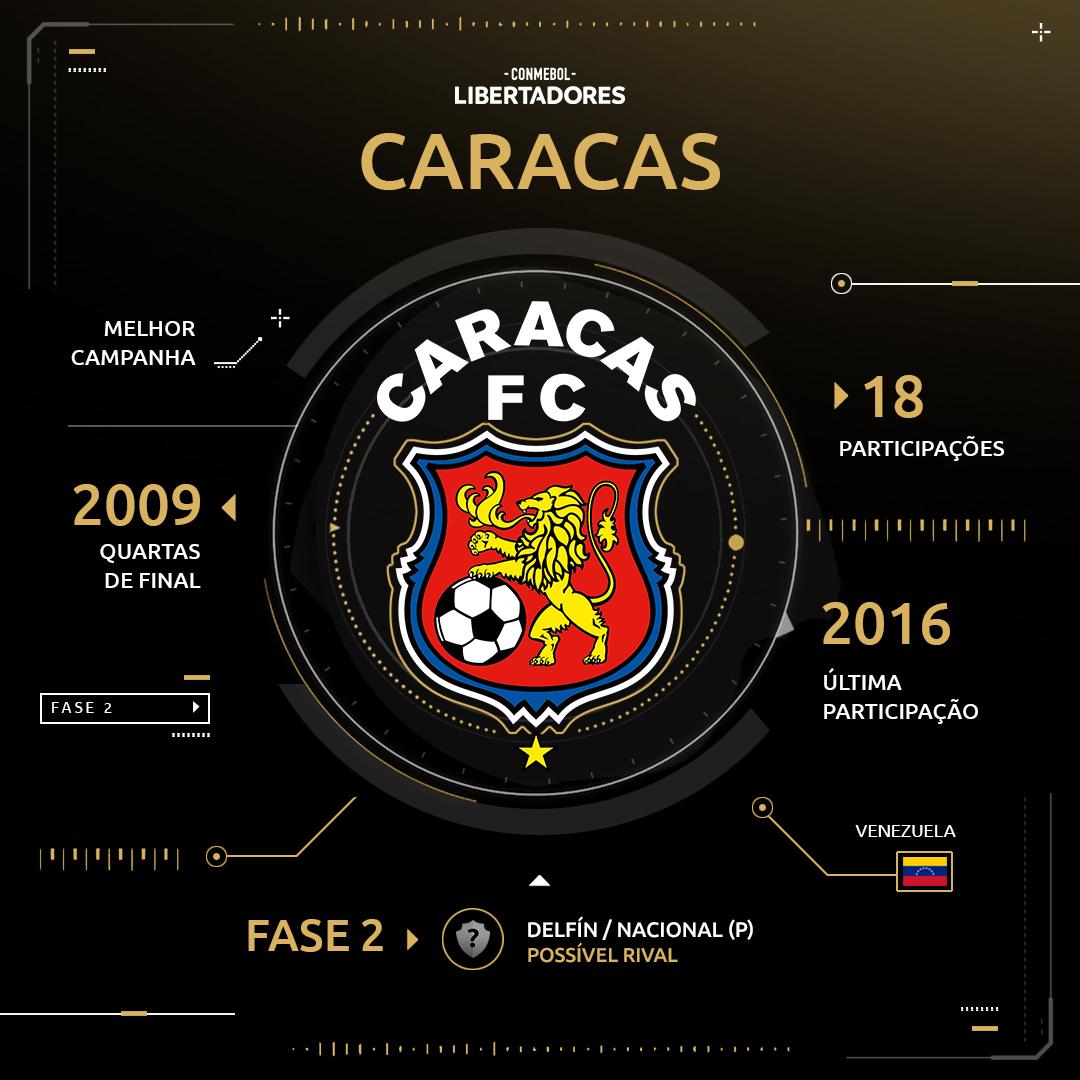 Caracas - Libertadores