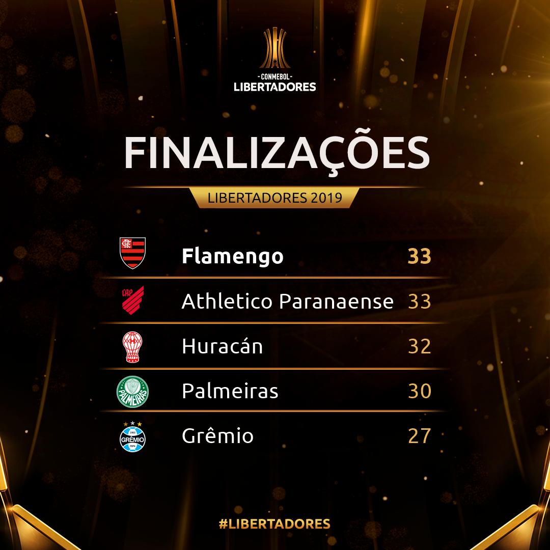 Finalizações Libertadores