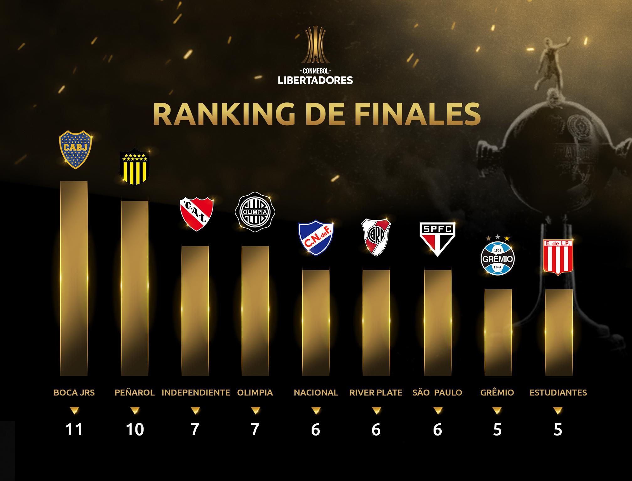 Ranking finales Boca Juniors Copa Libertadores
