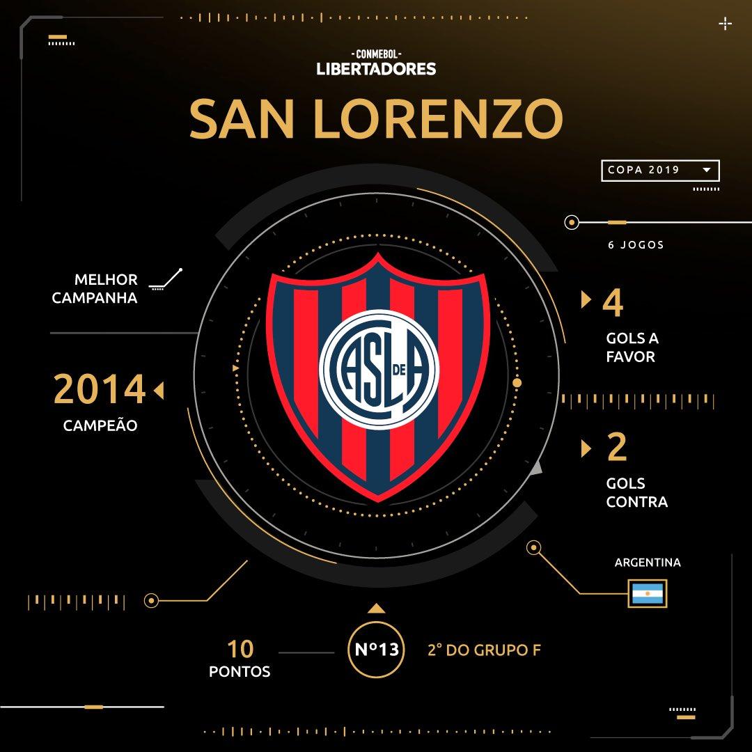Sorteio - Libertadores - San Lorenzo