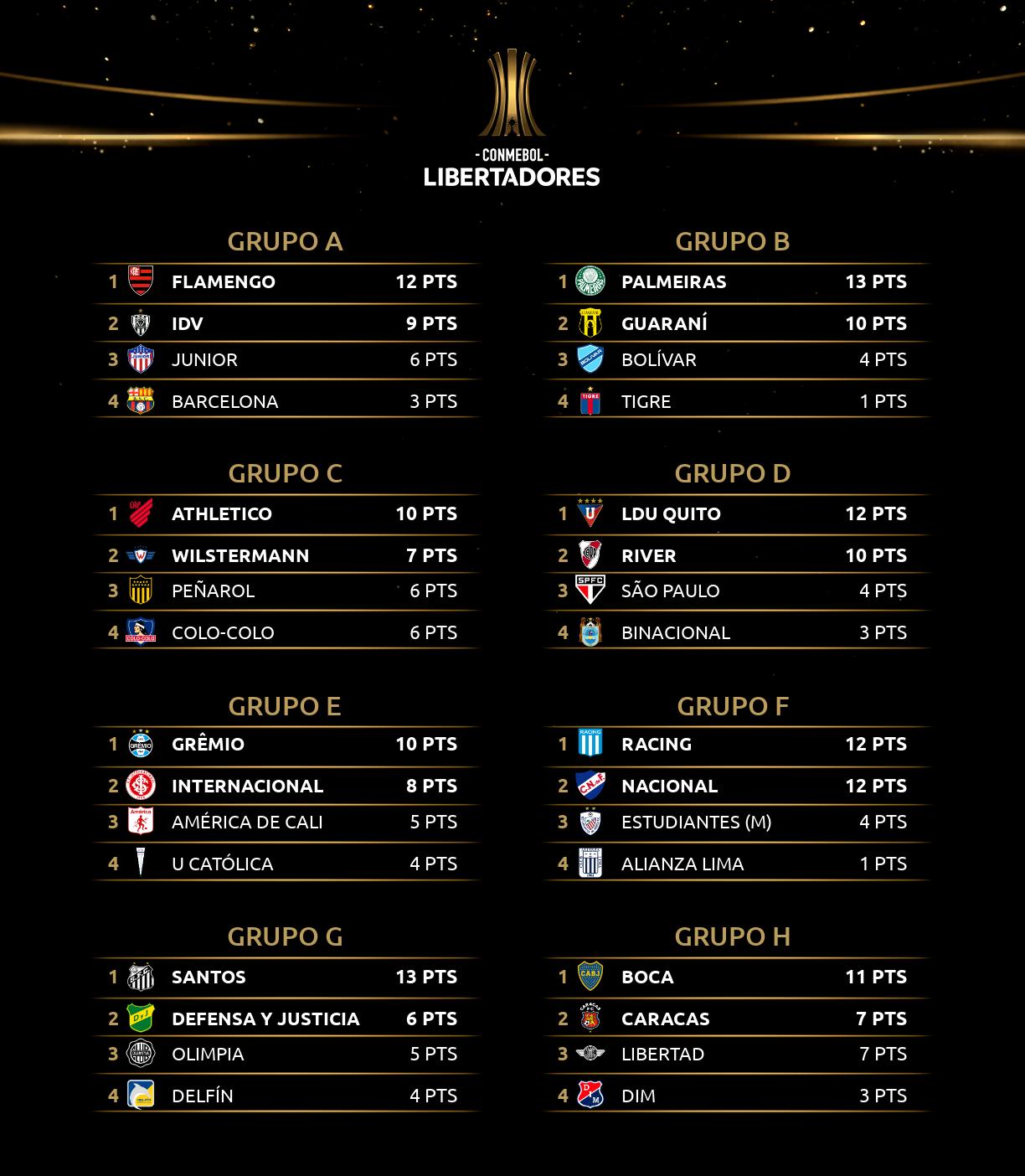 Classificação - Libertadores