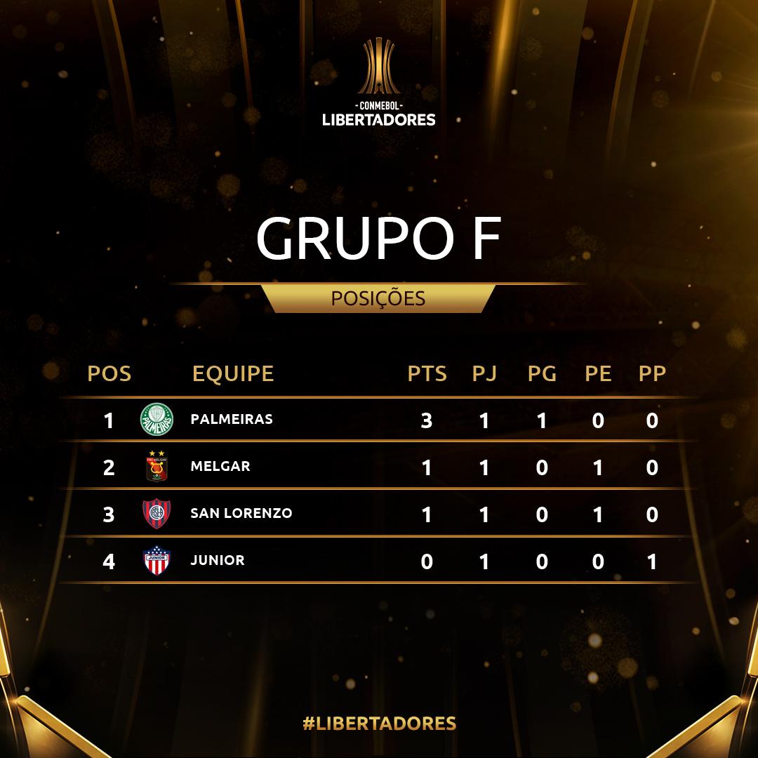 Grupo F - rodada 1