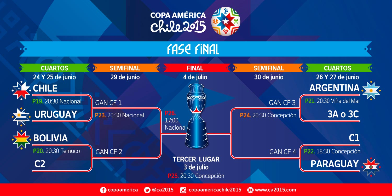 Los que ya están en cuartos de final - Copa América 2015 ...