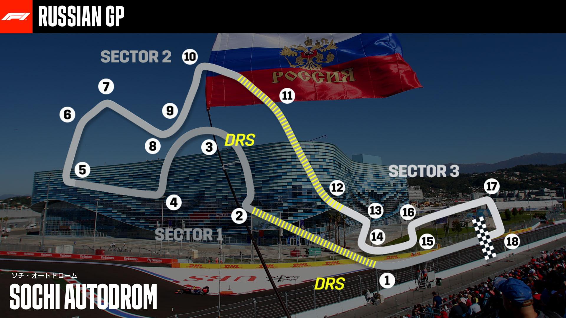 2020-07-27 Russia Formula 1 F1 Course