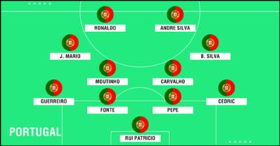 Predicted Portugal WC2018 XI