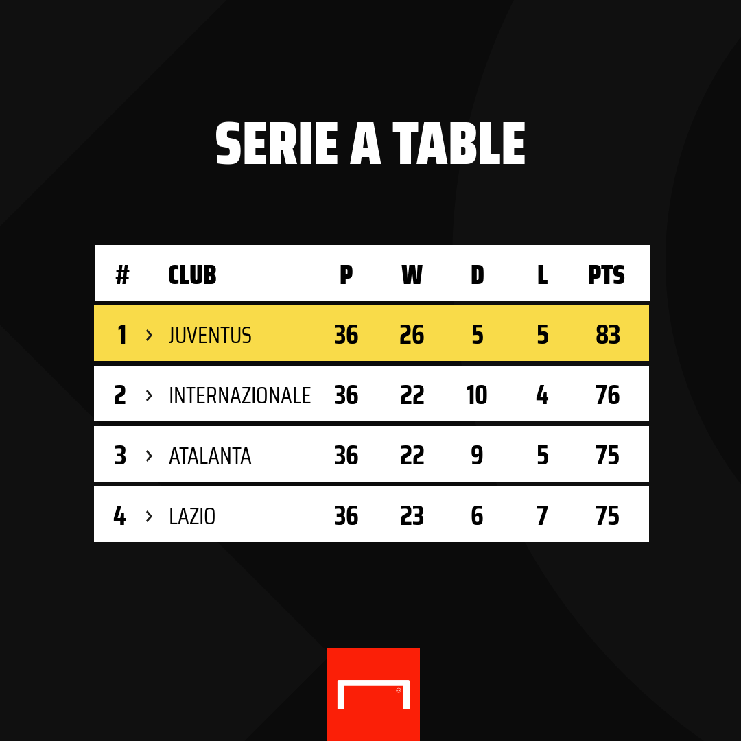 Betting serie a standings otpp forest investments management
