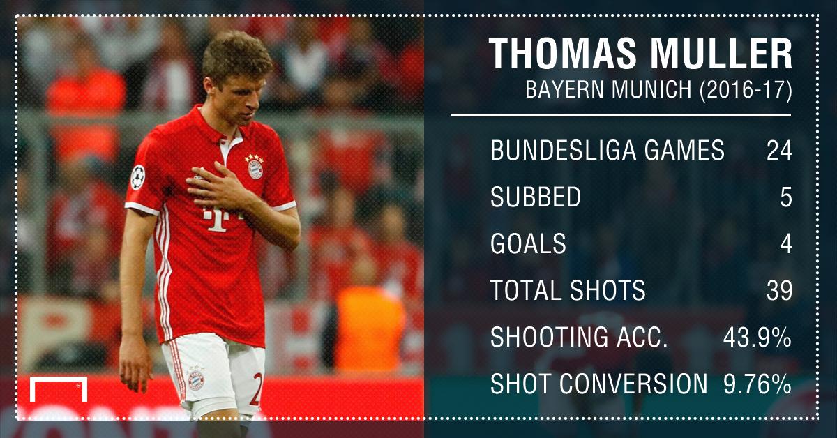 Thomas Muller Bayern Bundesliga stats PS