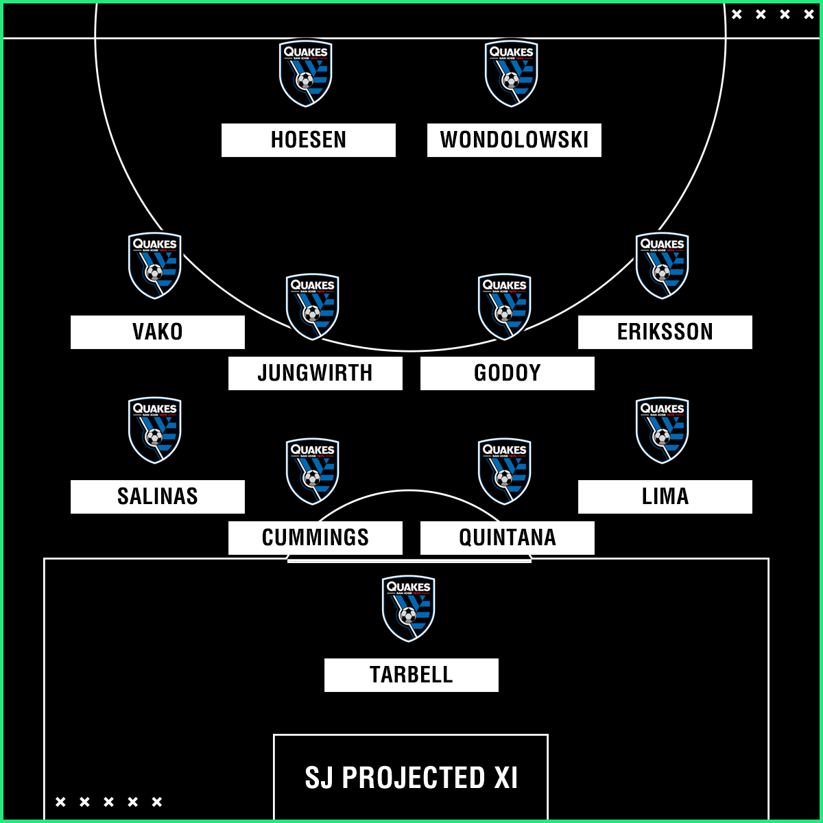 GFX San Jose Earthquakes XI mls preview