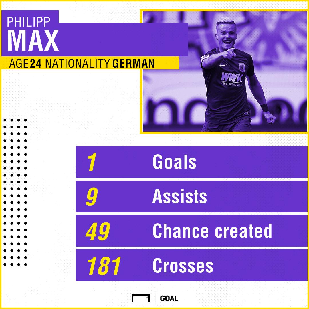 Philipp Max Augsburg stats