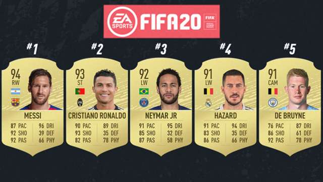 Fifa 20 Player Ratings Top 100 Best Players Release Date