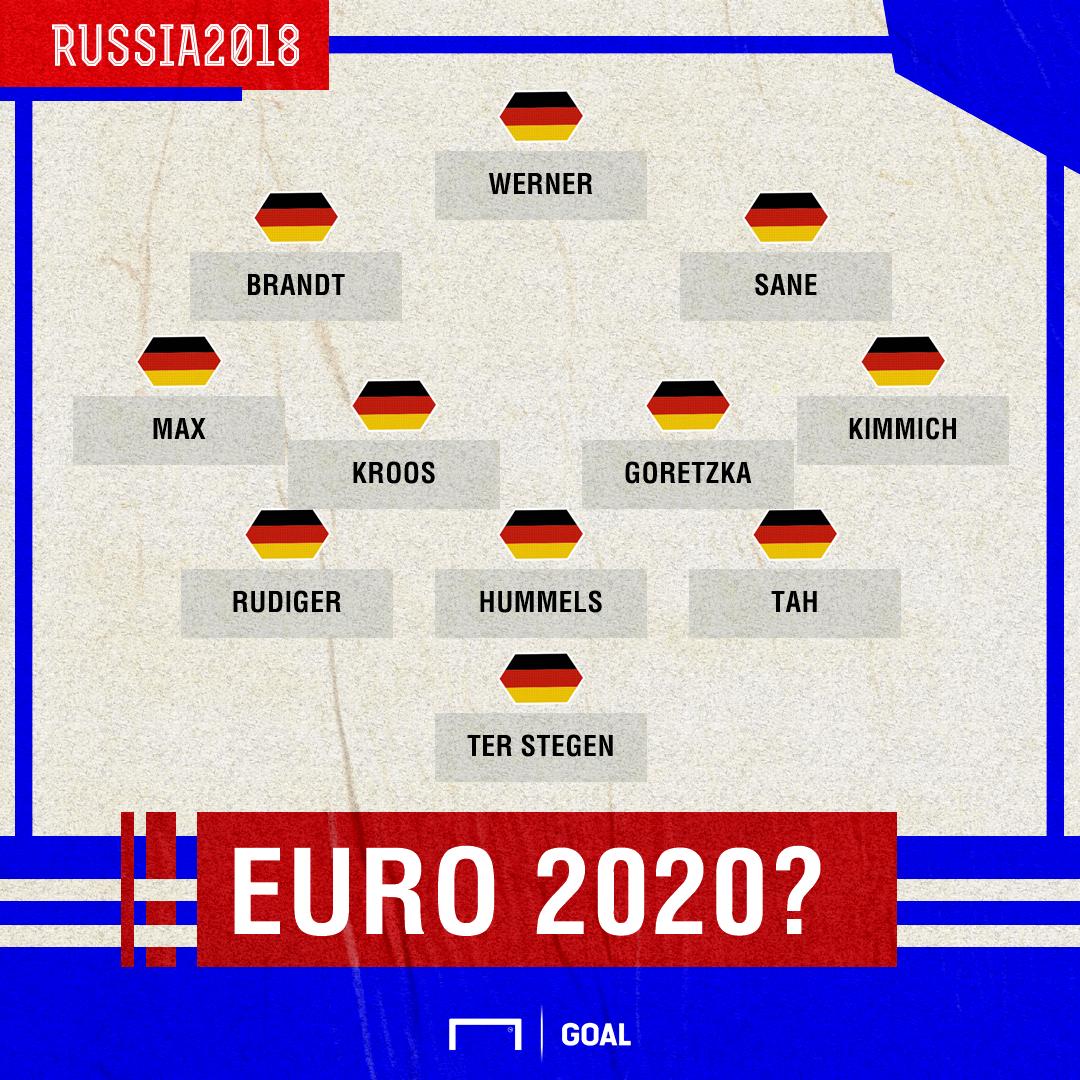 GFX Germany 2020