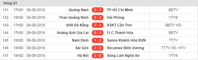 Bảng xếp hạng - kết quả vòng 21 V.League 2018