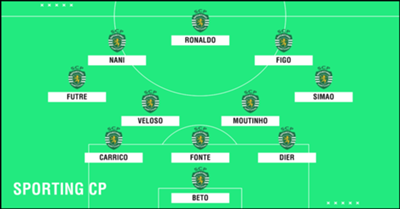 GFX Academy XI Sporting CP