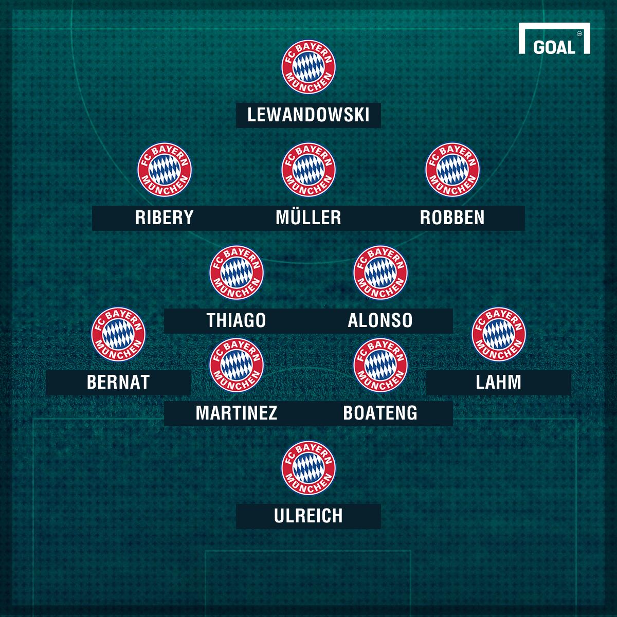Aufstellung Bayern Wolfsburg