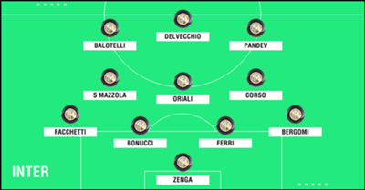 GFX Academy XI Inter