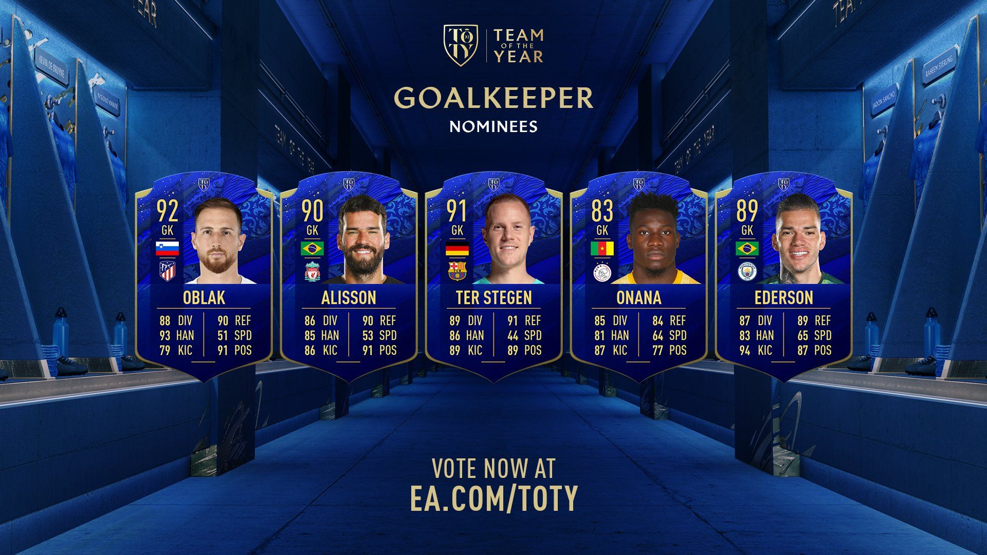 FIFA 20 Team of the Year Goalkeepers