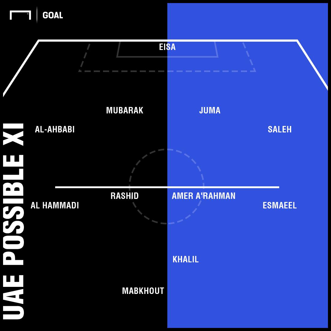 UAE Possible XI INdia