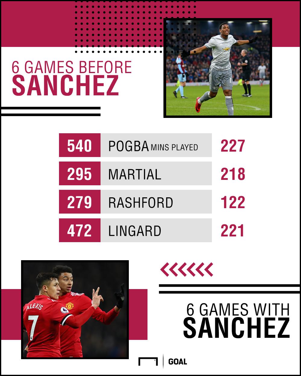 Man Utd pre-since Sanchez
