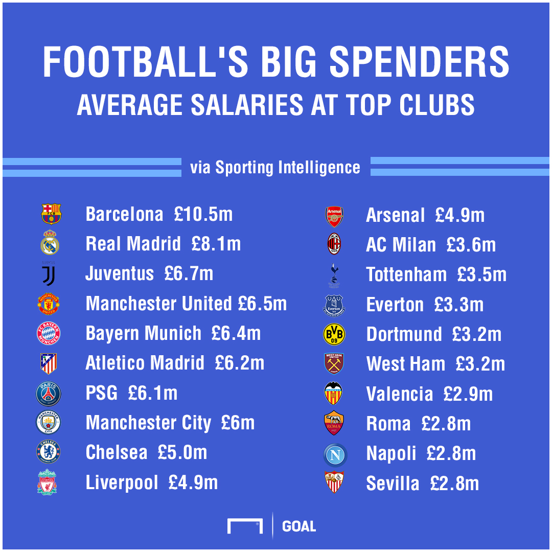 2018 Global Sports Salaries Survey - Top Football Clubs
