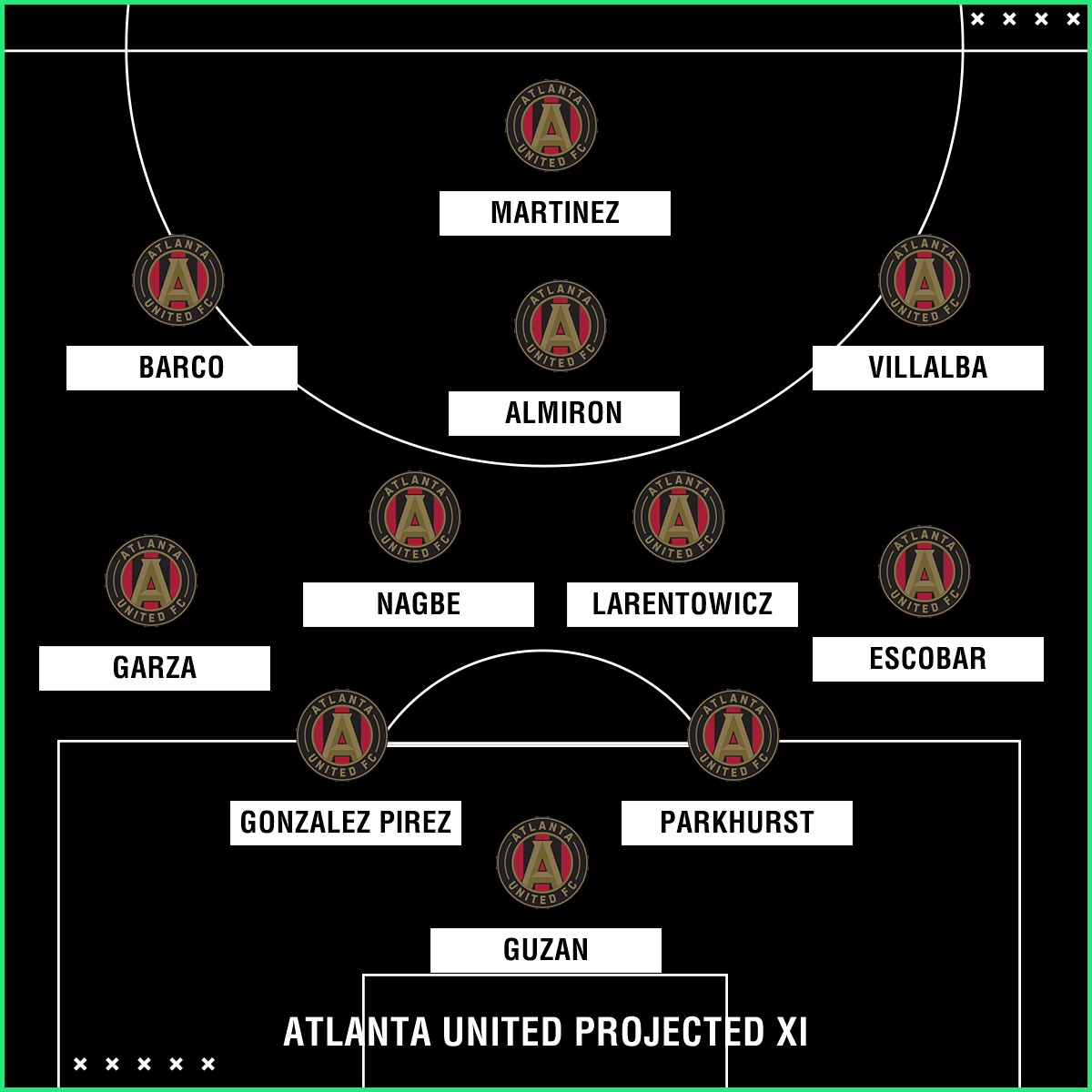 GFX 2018 Atlanta United Projected XI