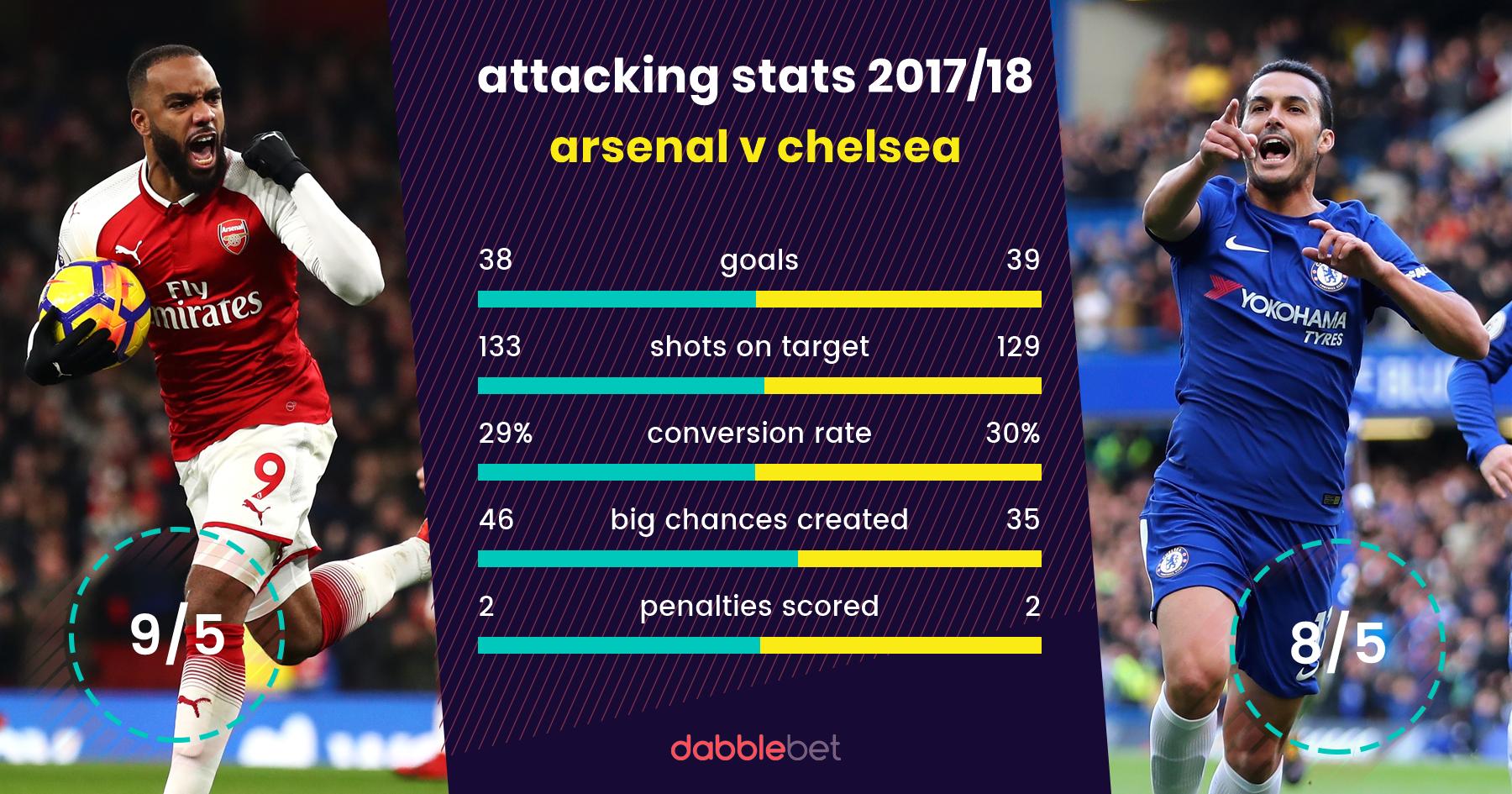 Arsenal chelsea bettingexpert diabetic exacta betting
