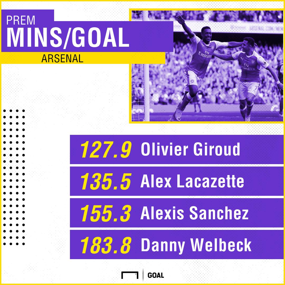 Danny Welbeck Arsenal mins/goals