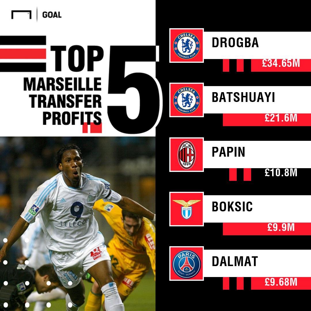 Marseille's top 5 sales