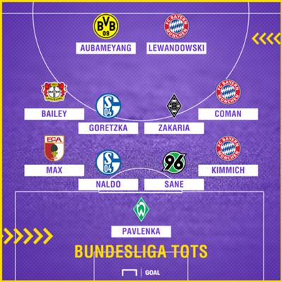 Bundesliga TOTS so far