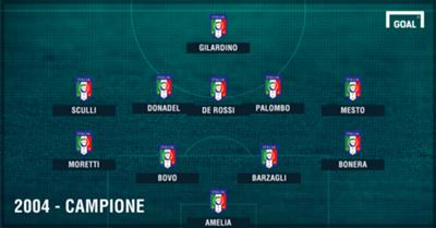 Italia U21 2004