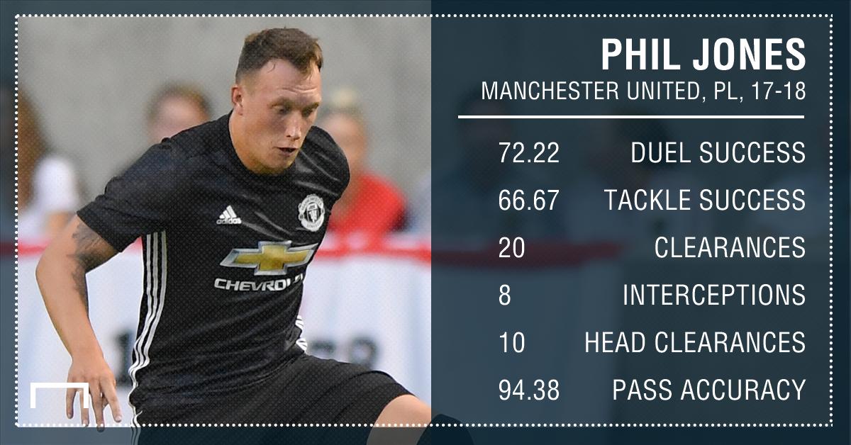 Phil Jones Manchester United 17 18 August