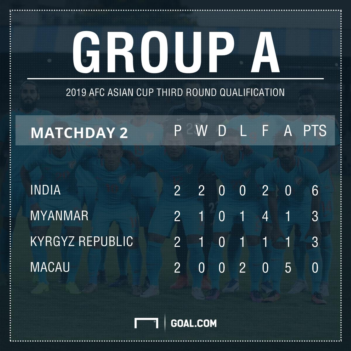 India Asian Cup qualification group table match 2
