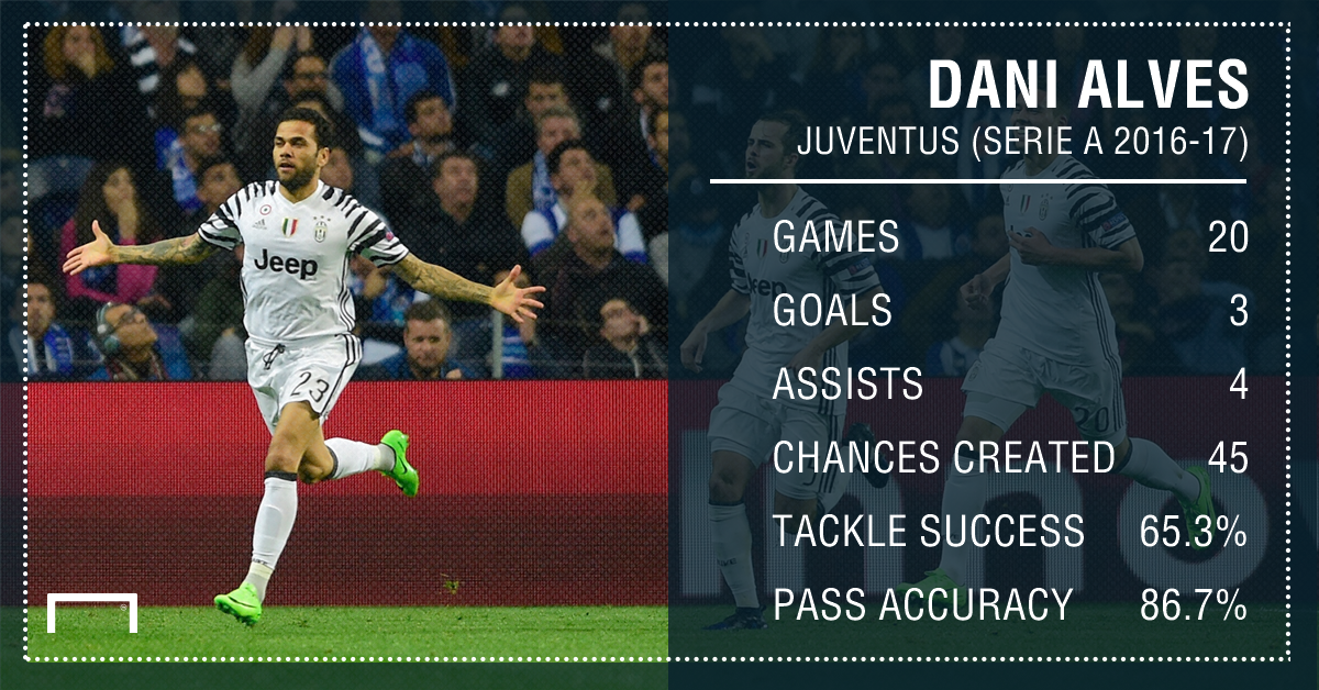 Dani Alves Juventus Stats PS