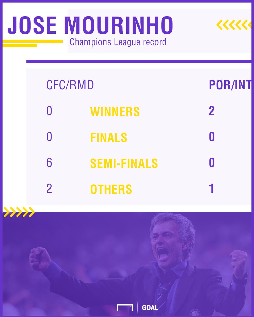 Jose Mourinho in Champions League