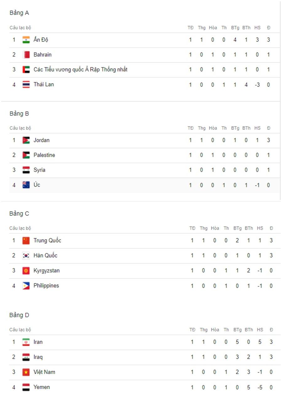 BXH Asian Cup vòng 1