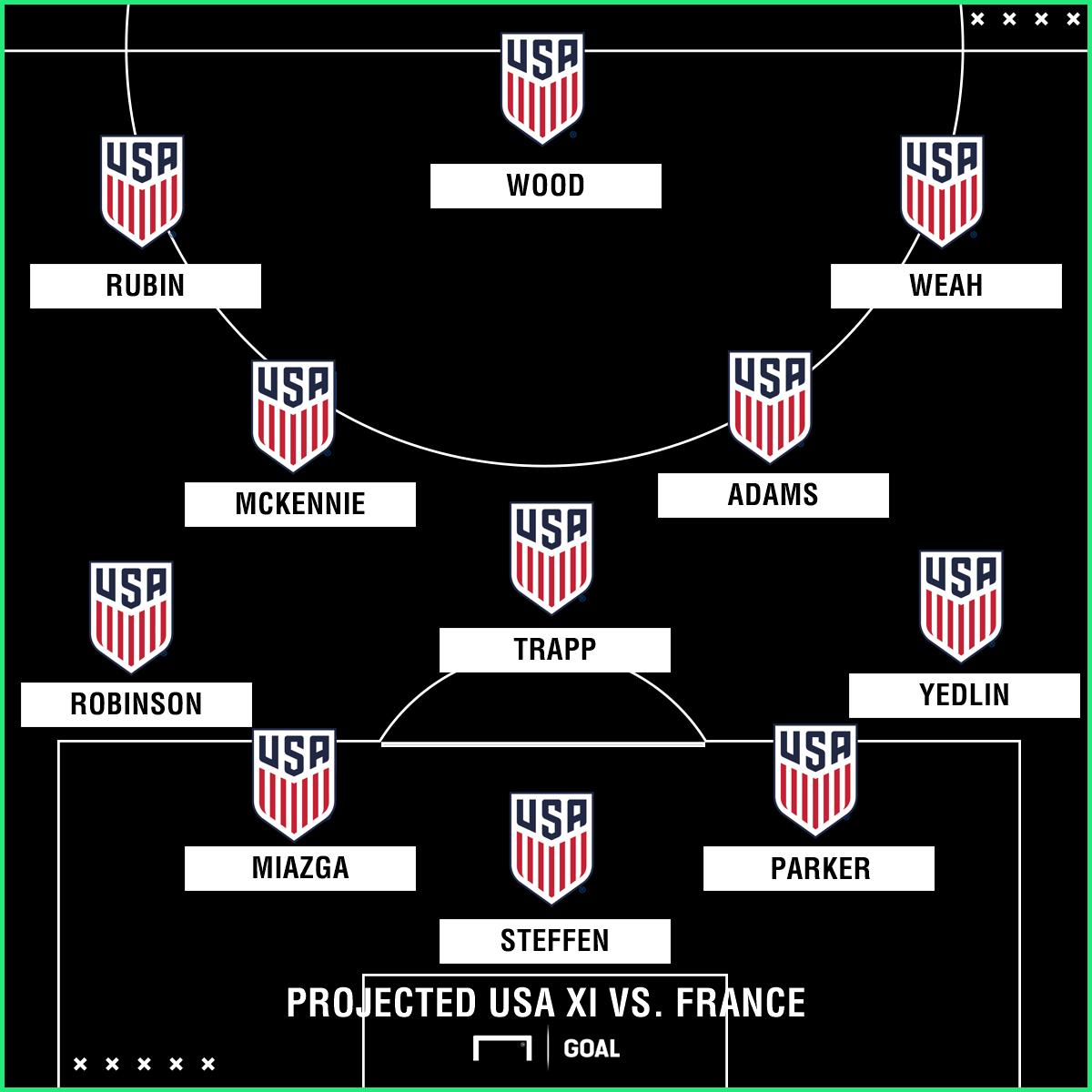 GFX USMNT Projected XI vs France