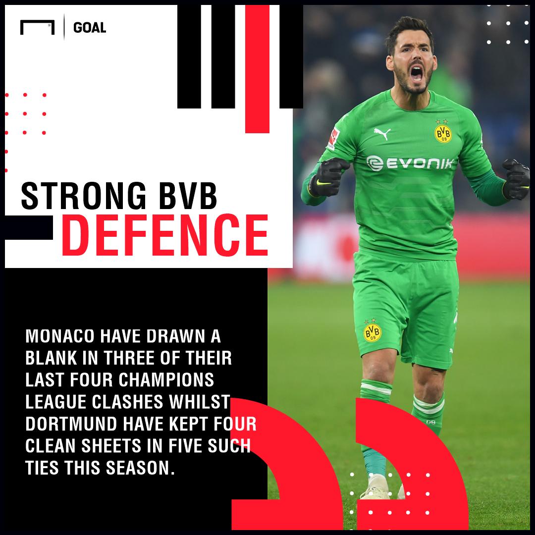 Monaco Dortmund Hinspiel