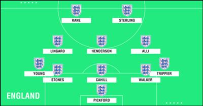 Predicted England WC2018 XI