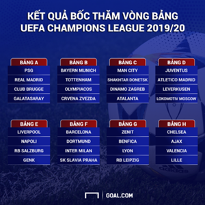 Champions League Round Table 2019/2020