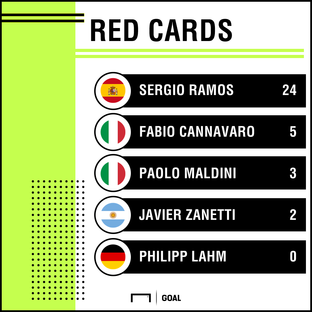 Sergio Ramos Red Cards PS