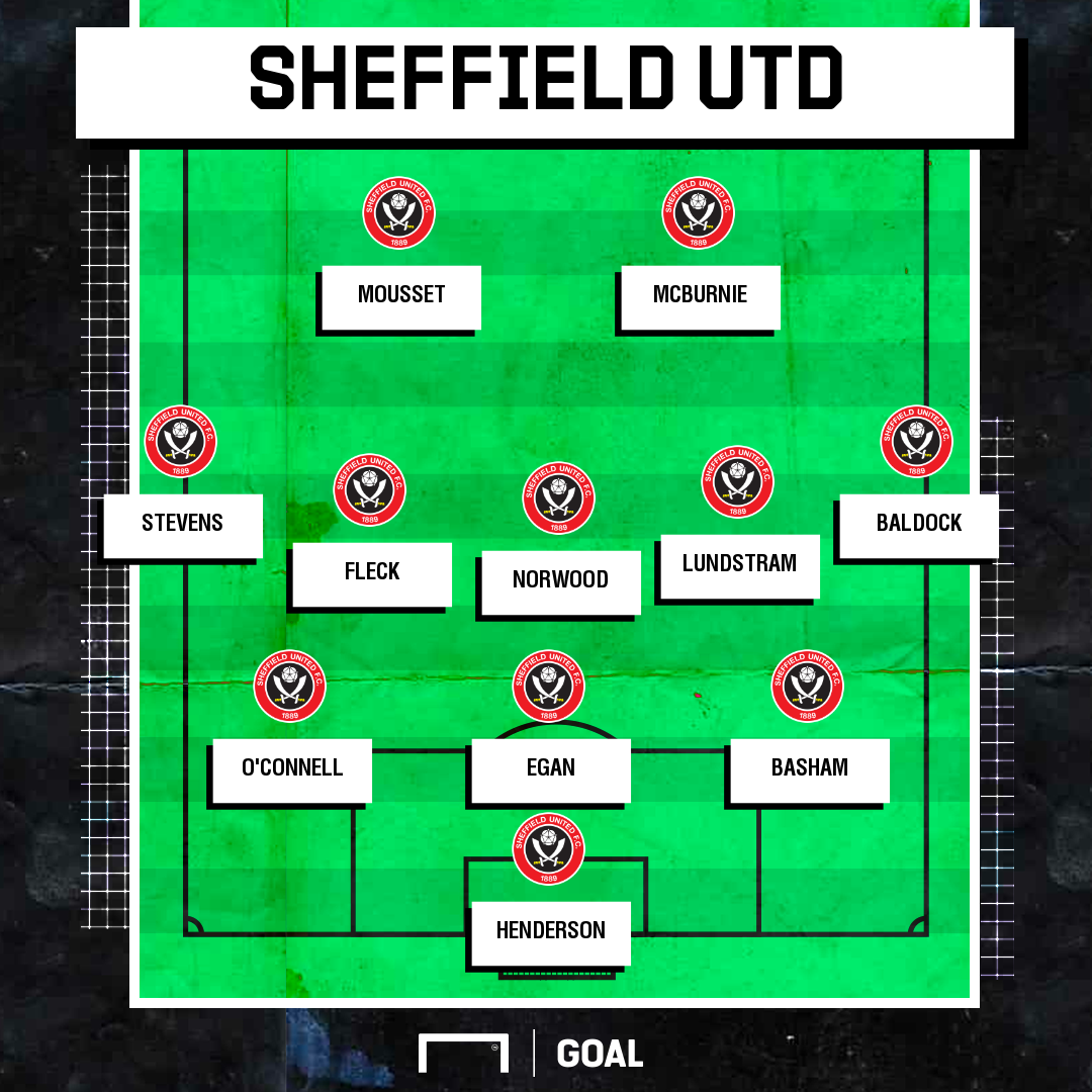 Sheffield United Possible XI Fantasy Football