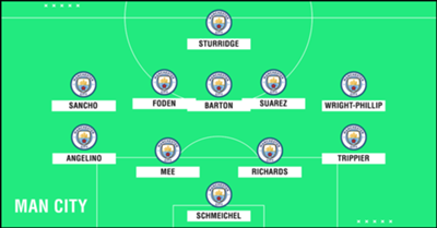 GFX Academy XI Man City